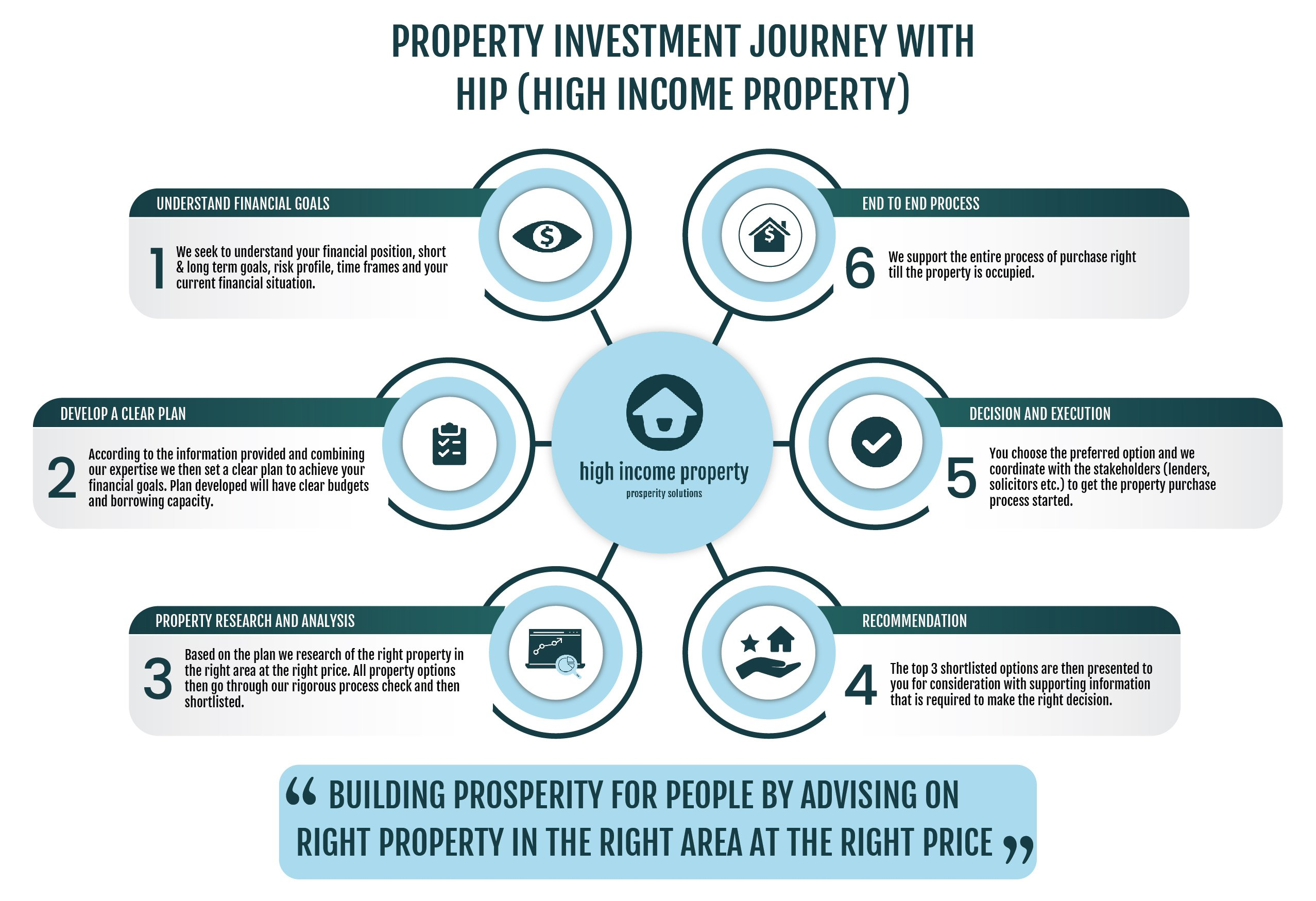 Property Investment Australia